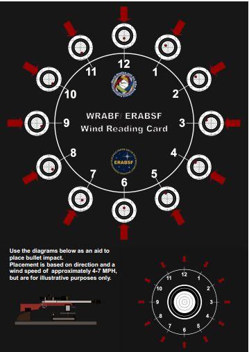 WRABF Wind Reading Chart