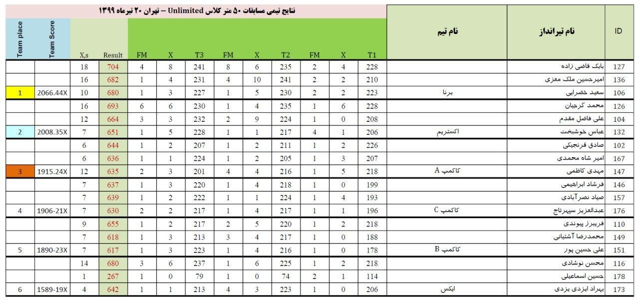 مسابقات بنچ رست کلاس ۵۰ متر آزاد قهرمانی ۱۳۹۹ برگزار شد