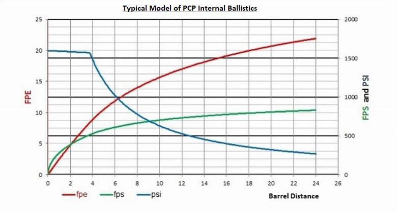 HAM 1 Internal Ballistics Model - بالستیک داخلی تفنگ های PCP