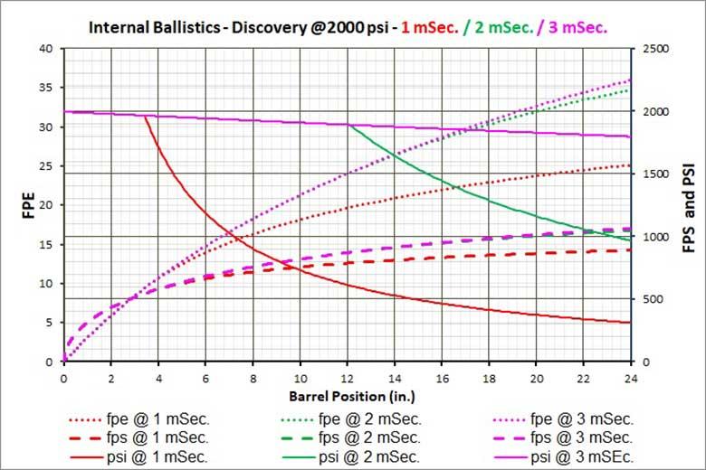 HAM 2 Effect of Dwell - بالستیک داخلی تفنگ های PCP