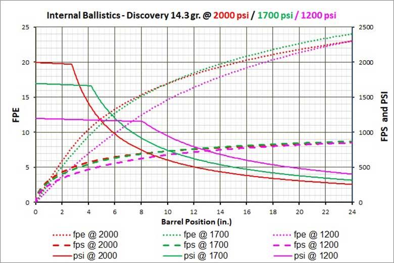 HAM 3 Self Regulation - بالستیک داخلی تفنگ های PCP
